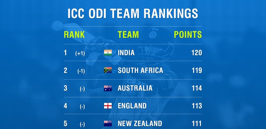 India dethrone Proteas on ODI rankings