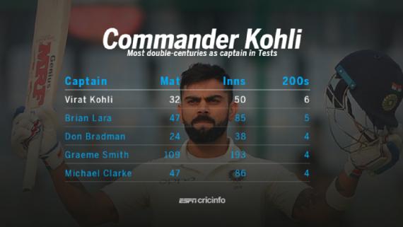 Kohli's record-breaking 243