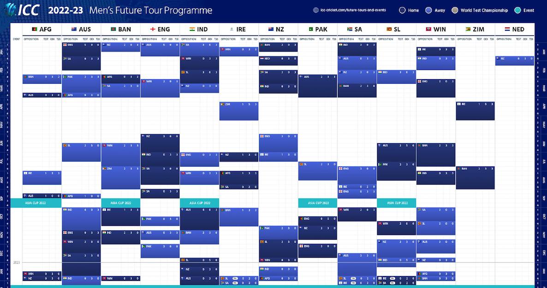 Future Tour 2020 ICC releases men's Future Tour Programme 2018 2023